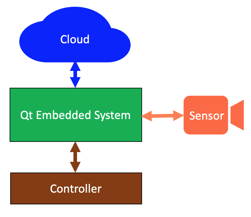 High-level architecture of Qt embedded system with controller, cloud and sensor